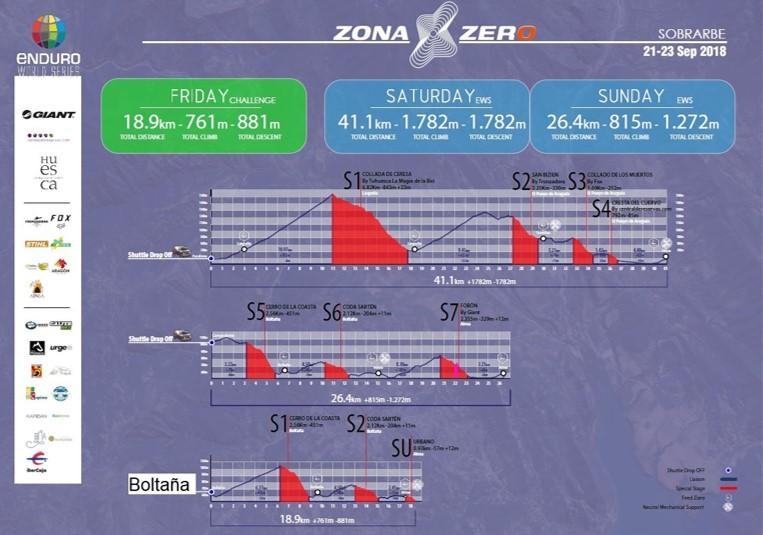 EWS Día 1 ZonaZero Enduro Mtb